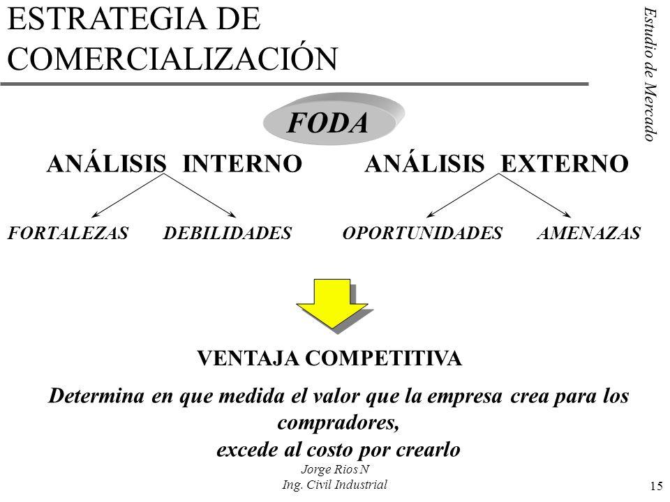 Estudio de Mercado 15 Jorge Rios N Ing. Civil Industrial ANÁLISIS INTERNO FORTALEZASDEBILIDADES ANÁLISIS EXTERNO OPORTUNIDADESAMENAZAS VENTAJA COMPETI