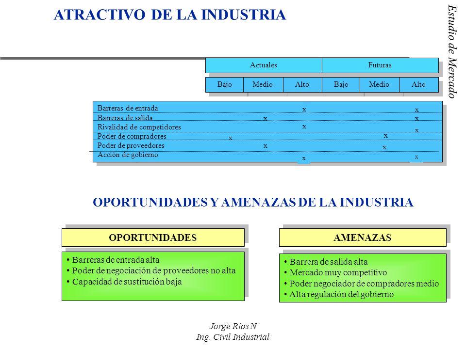 Estudio de Mercado Jorge Rios N Ing. Civil Industrial x Actuales Futuras ATRACTIVO DE LA INDUSTRIA OPORTUNIDADES Y AMENAZAS DE LA INDUSTRIA Bajo Medio