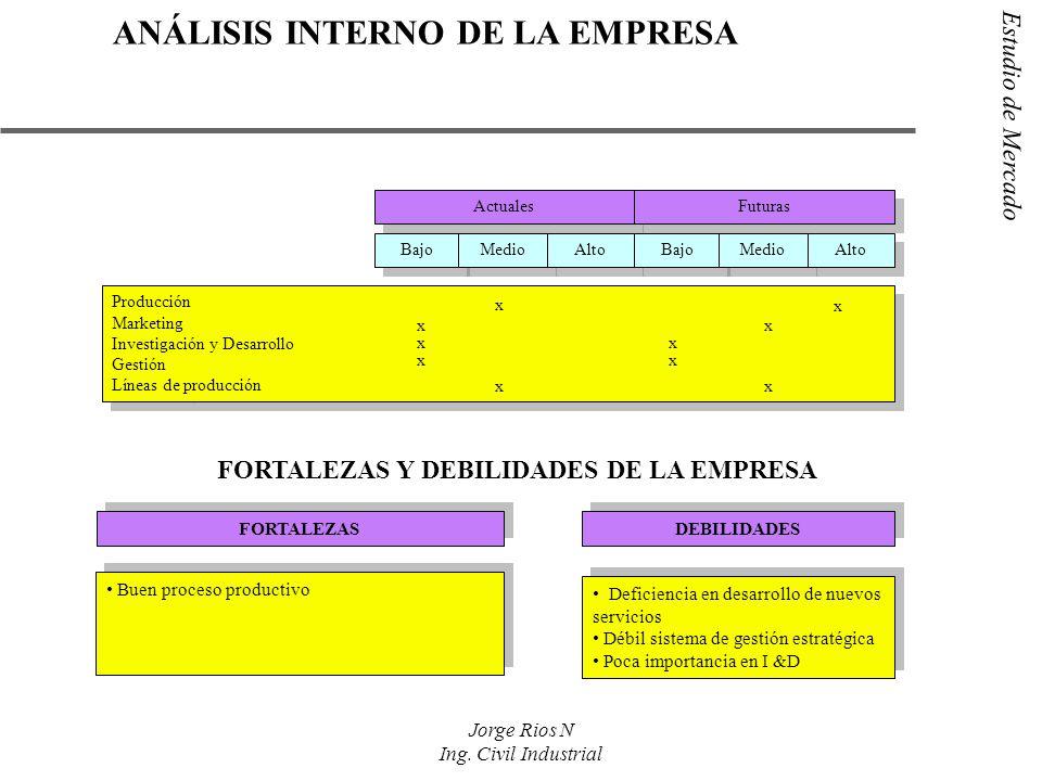 Estudio de Mercado Jorge Rios N Ing. Civil Industrial Actuales Futuras FORTALEZAS Y DEBILIDADES DE LA EMPRESA Bajo Medio Alto Bajo Medio Alto Producci