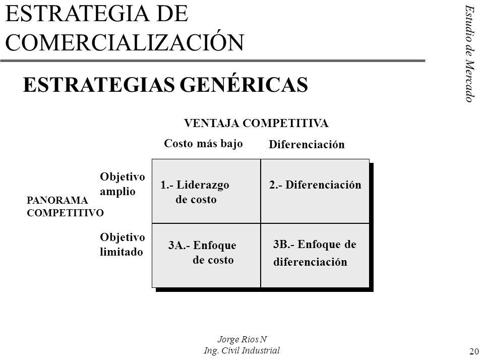 Estudio de Mercado 20 Jorge Rios N Ing. Civil Industrial ESTRATEGIA DE COMERCIALIZACIÓN ESTRATEGIAS GENÉRICAS 1.- Liderazgo de costo 3A.- Enfoque de c