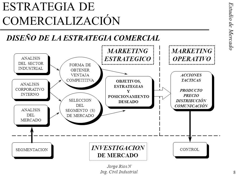 Estudio de Mercado 8 Jorge Rios N Ing. Civil Industrial ESTRATEGIA DE COMERCIALIZACIÓN DISEÑO DE LA ESTRATEGIA COMERCIAL ANALISIS DEL SECTOR INDUSTRIA