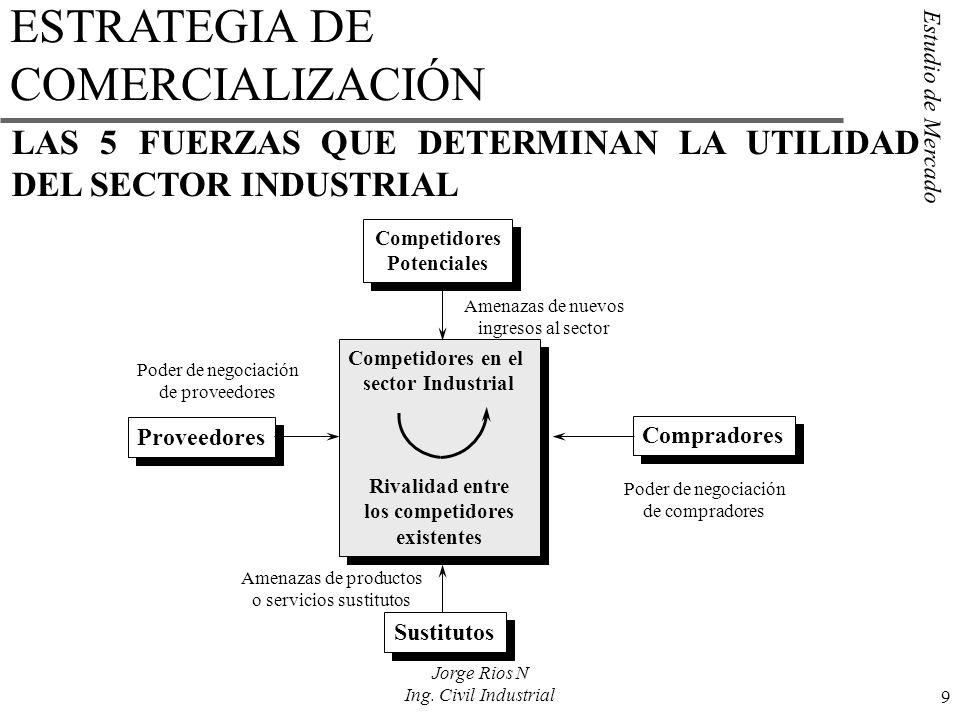 Estudio de Mercado 9 Jorge Rios N Ing. Civil Industrial Competidores Potenciales Competidores Potenciales LAS 5 FUERZAS QUE DETERMINAN LA UTILIDAD DEL