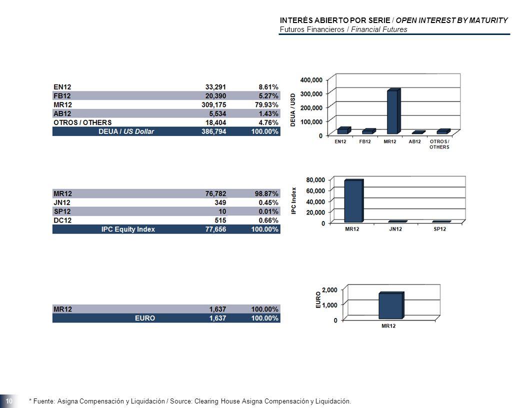 10 * Fuente: Asigna Compensación y Liquidación / Source: Clearing House Asigna Compensación y Liquidación.