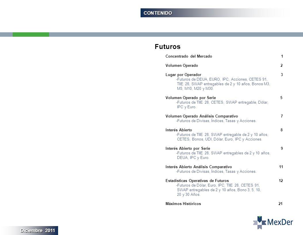 CONTENIDO Concentrado del Mercado 1 Volumen Operado 2 Lugar por Operador 3 -Futuros de DEUA, EURO, IPC, Acciones, CETES 91, TIIE 28, SWAP entregables de 2 y 10 años, Bonos M3, M5, M10, M20 y M30.