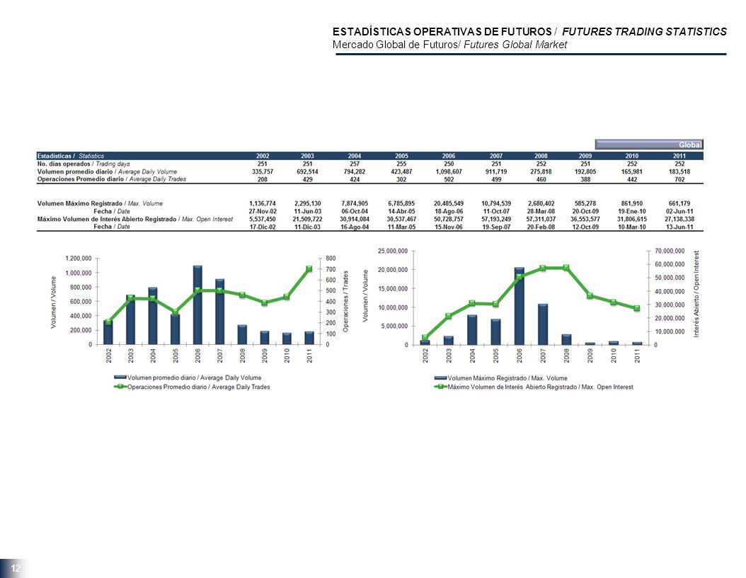 12 ESTADÍSTICAS OPERATIVAS DE FUTUROS / FUTURES TRADING STATISTICS Mercado Global de Futuros/ Futures Global Market