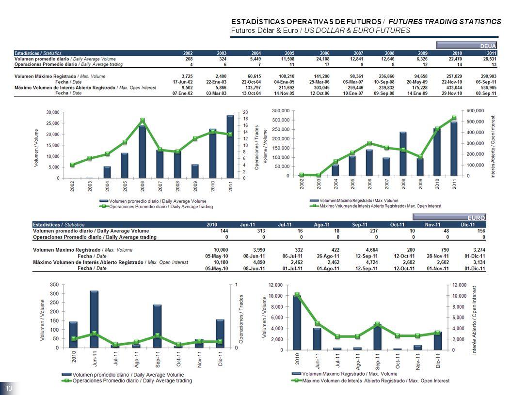 13 ESTADÍSTICAS OPERATIVAS DE FUTUROS / FUTURES TRADING STATISTICS Futuros Dólar & Euro / US DOLLAR & EURO FUTURES