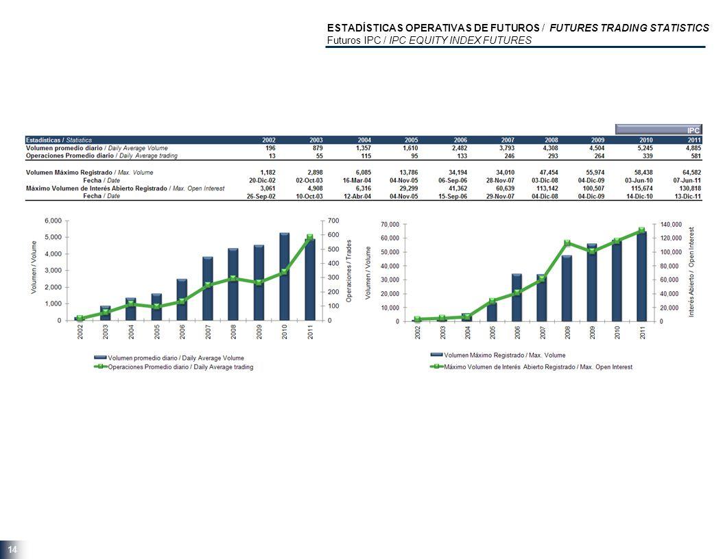 14 ESTADÍSTICAS OPERATIVAS DE FUTUROS / FUTURES TRADING STATISTICS Futuros IPC / IPC EQUITY INDEX FUTURES