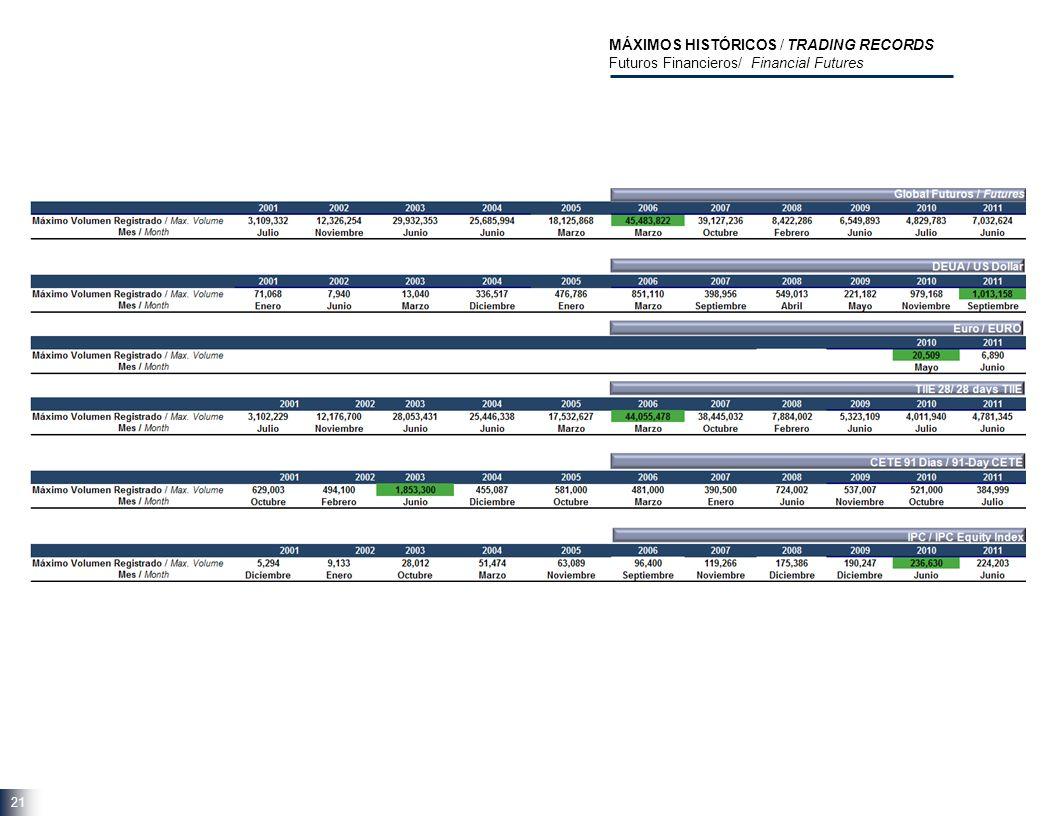 21 MÁXIMOS HISTÓRICOS / TRADING RECORDS Futuros Financieros/ Financial Futures