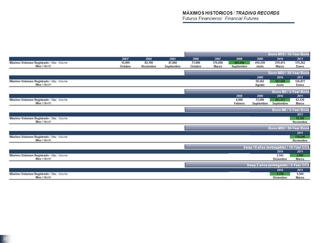 22 MÁXIMOS HISTÓRICOS / TRADING RECORDS Futuros Financieros/ Financial Futures