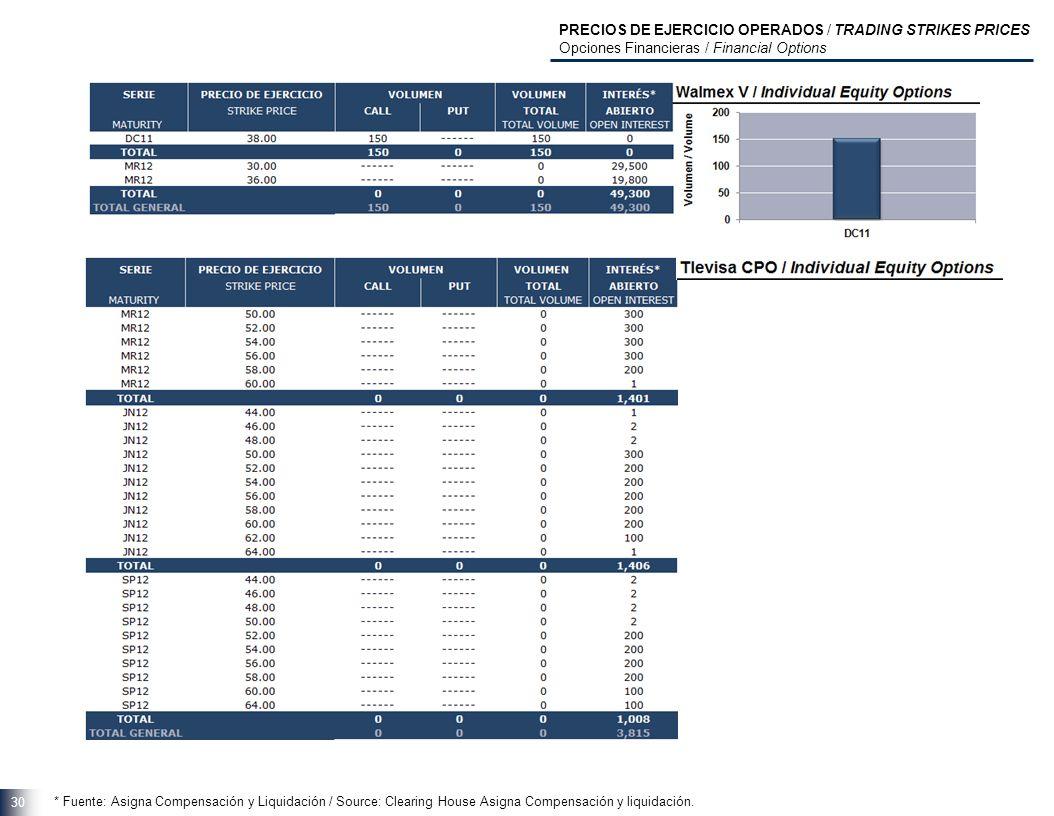 30 * Fuente: Asigna Compensación y Liquidación / Source: Clearing House Asigna Compensación y liquidación.