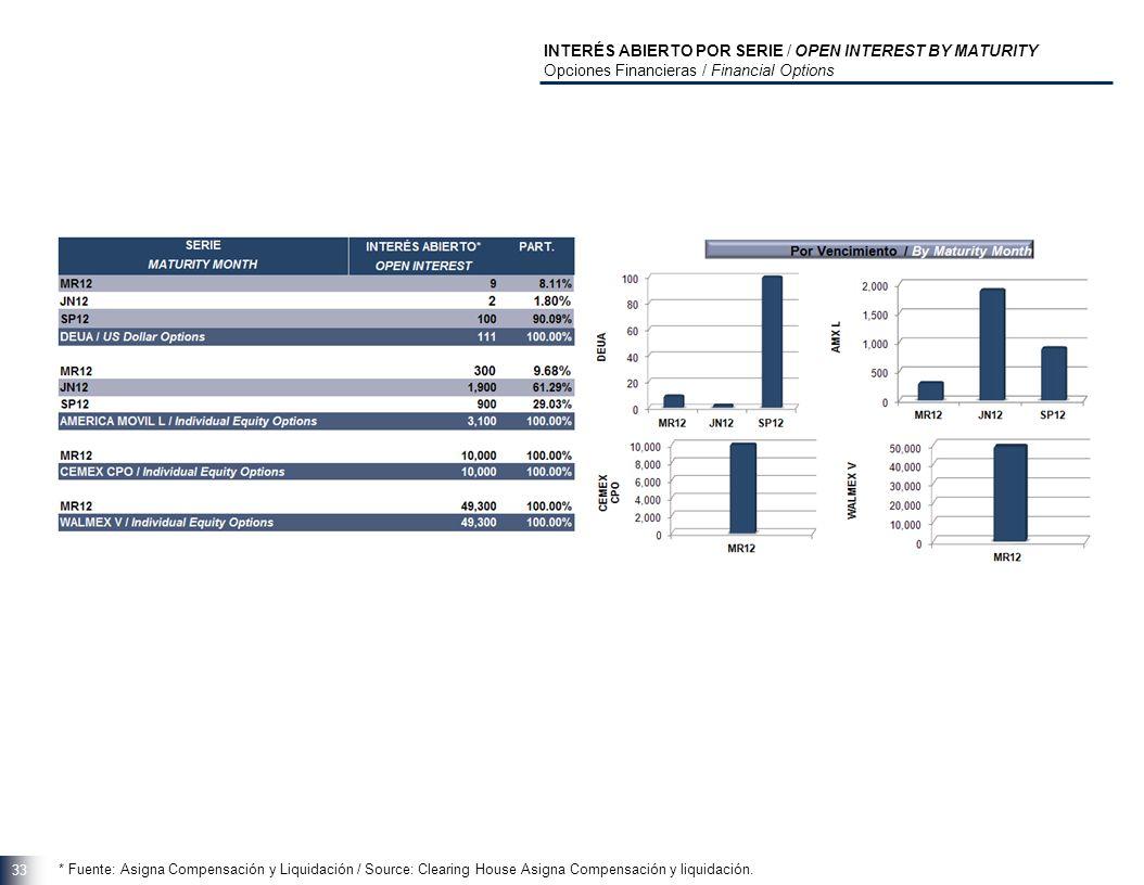33 INTERÉS ABIERTO POR SERIE / OPEN INTEREST BY MATURITY Opciones Financieras / Financial Options * Fuente: Asigna Compensación y Liquidación / Source: Clearing House Asigna Compensación y liquidación.