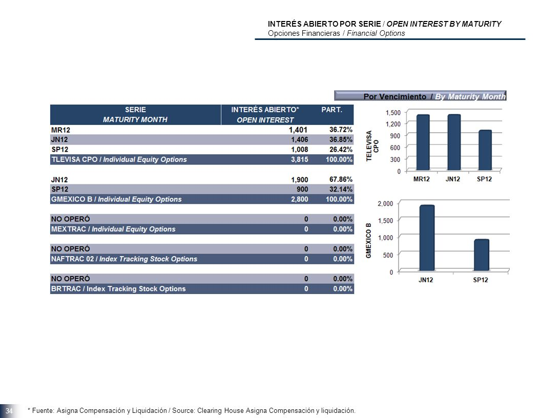 34 INTERÉS ABIERTO POR SERIE / OPEN INTEREST BY MATURITY Opciones Financieras / Financial Options * Fuente: Asigna Compensación y Liquidación / Source: Clearing House Asigna Compensación y liquidación.