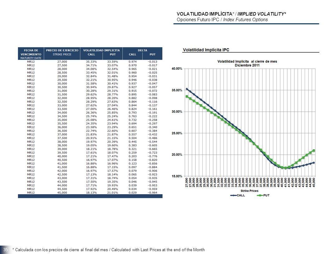 35 VOLATILIDAD IMPLÍCITA* / IMPLIED VOLATILITY* Opciones Futuro IPC / Index Futures Options * Calculada con los precios de cierre al final del mes / Calculated with Last Prices at the end of the Month