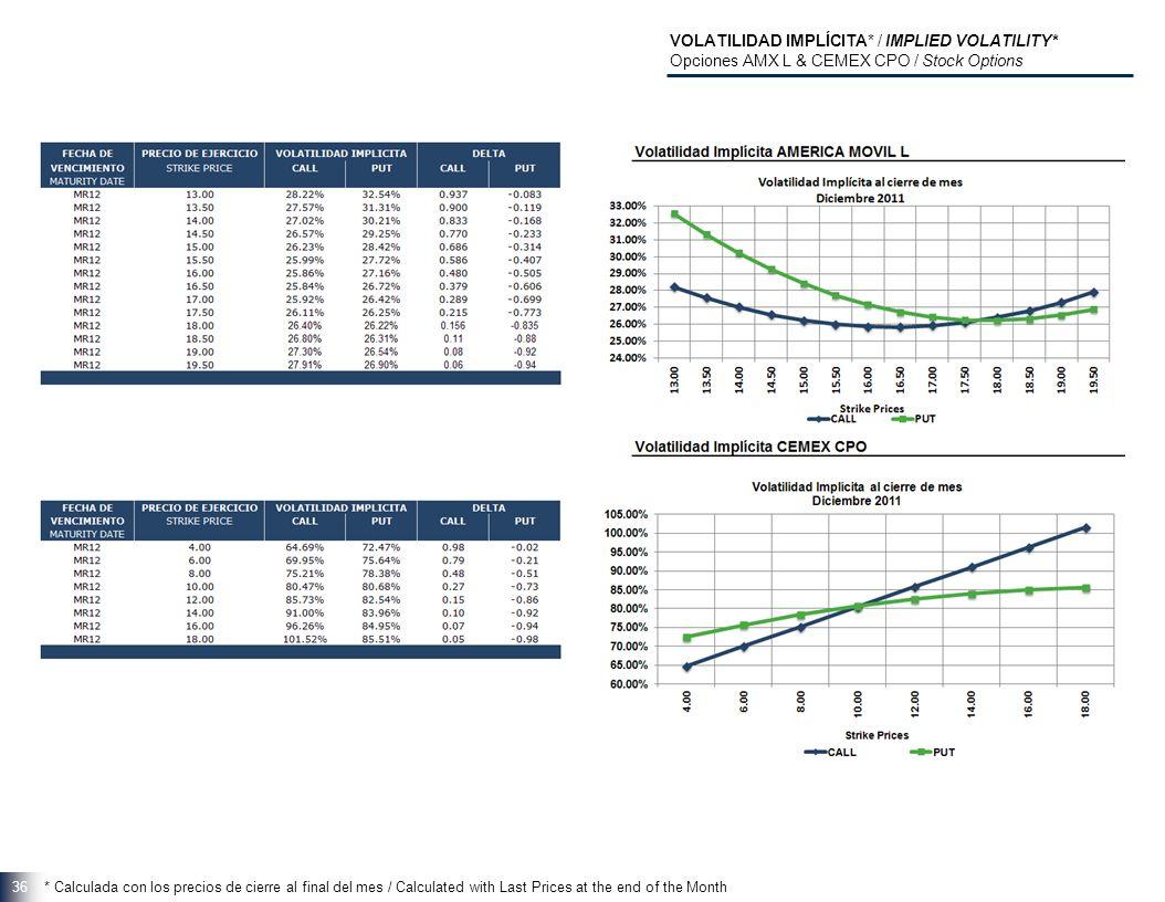 36 VOLATILIDAD IMPLÍCITA* / IMPLIED VOLATILITY* Opciones AMX L & CEMEX CPO / Stock Options * Calculada con los precios de cierre al final del mes / Calculated with Last Prices at the end of the Month