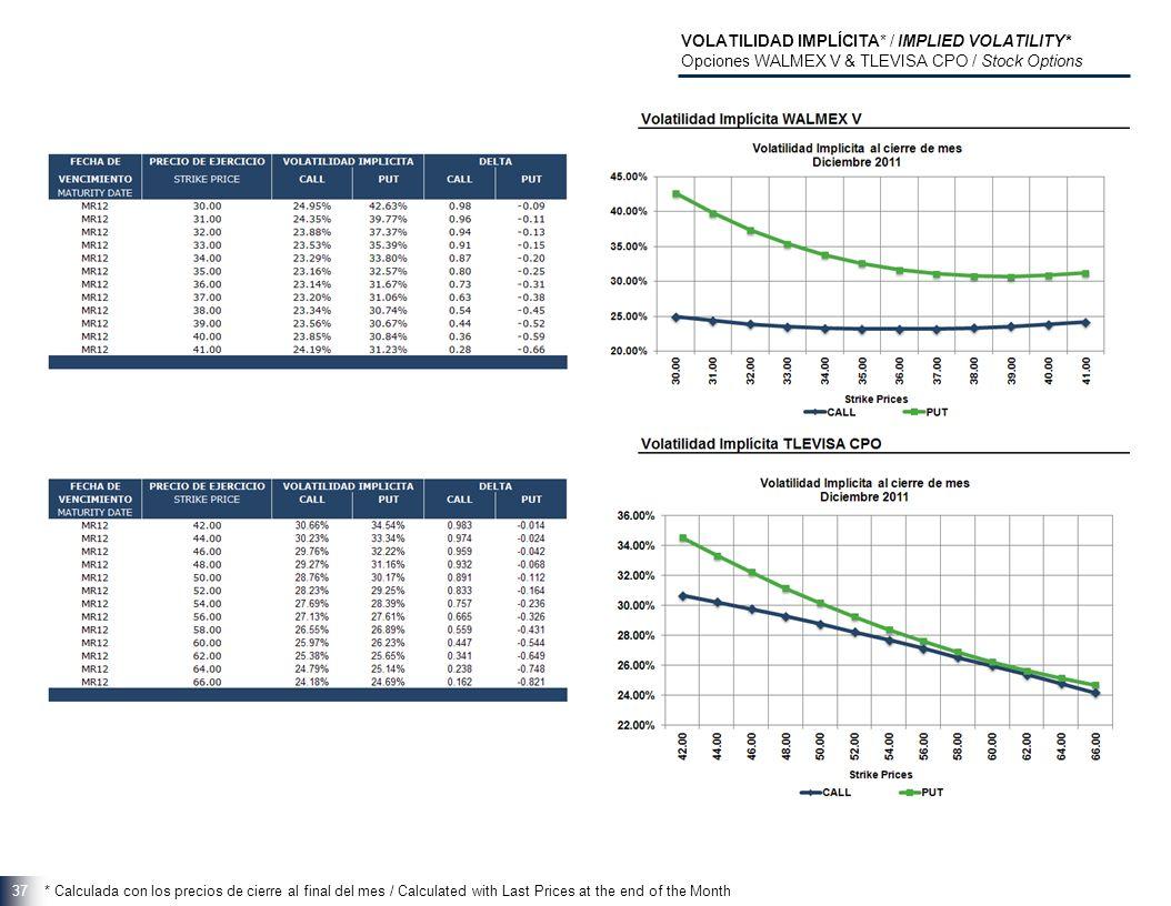 37 VOLATILIDAD IMPLÍCITA* / IMPLIED VOLATILITY* Opciones WALMEX V & TLEVISA CPO / Stock Options * Calculada con los precios de cierre al final del mes / Calculated with Last Prices at the end of the Month