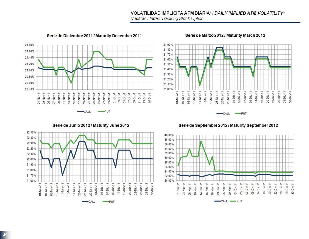 VOLATILIDAD IMPLÍCITA ATM DIARIA* / DAILY IMPLIED ATM VOLATILITY* Mextrac / Index Tracking Stock Option 49