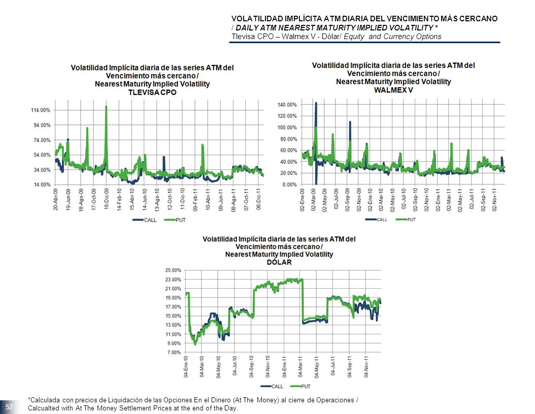 52 VOLATILIDAD IMPLÍCITA ATM DIARIA DEL VENCIMIENTO MÁS CERCANO / DAILY ATM NEAREST MATURITY IMPLIED VOLATILITY * Tlevisa CPO – Walmex V - Dólar/ Equity and Currency Options *Calculada con precios de Liquidación de las Opciones En el Dinero (At The Money) al cierre de Operaciones / Calcualted with At The Money Settlement Prices at the end of the Day.