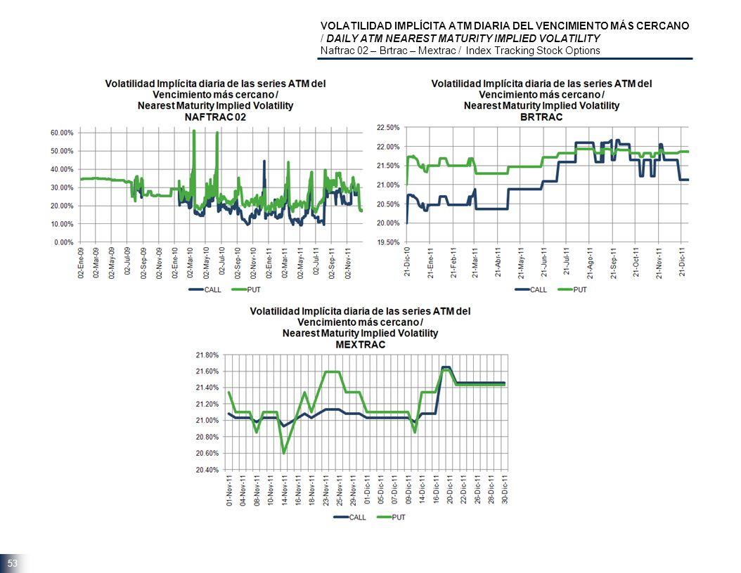 VOLATILIDAD IMPLÍCITA ATM DIARIA DEL VENCIMIENTO MÁS CERCANO / DAILY ATM NEAREST MATURITY IMPLIED VOLATILITY Naftrac 02 – Brtrac – Mextrac / Index Tracking Stock Options 53