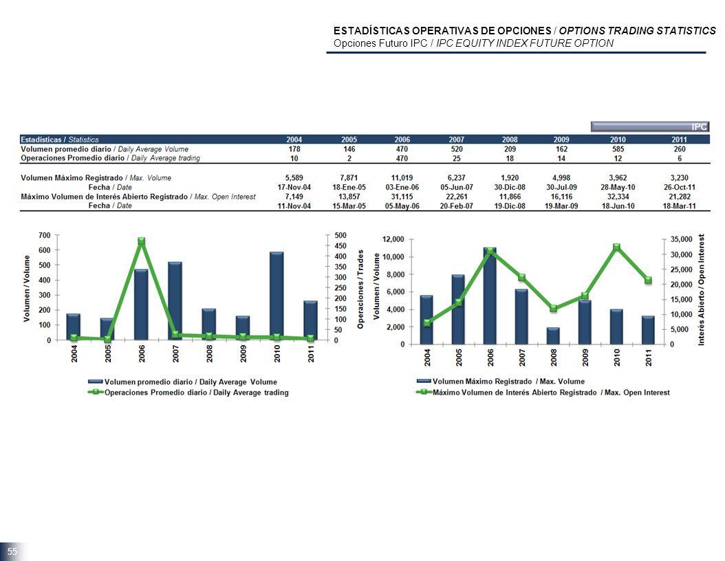 55 ESTADÍSTICAS OPERATIVAS DE OPCIONES / OPTIONS TRADING STATISTICS Opciones Futuro IPC / IPC EQUITY INDEX FUTURE OPTION