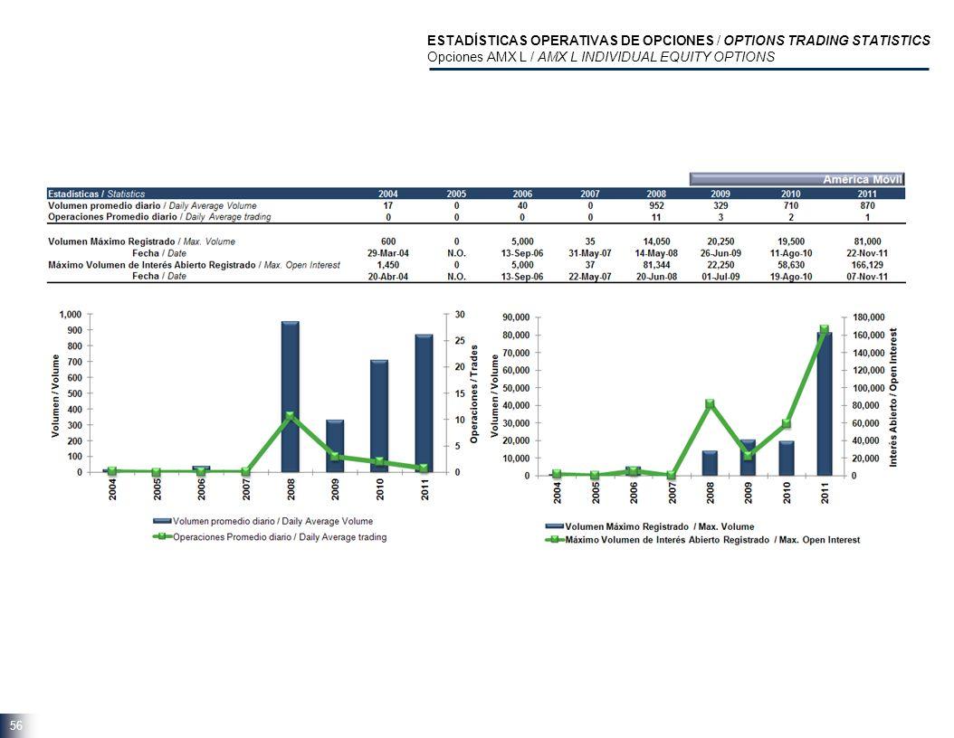 56 ESTADÍSTICAS OPERATIVAS DE OPCIONES / OPTIONS TRADING STATISTICS Opciones AMX L / AMX L INDIVIDUAL EQUITY OPTIONS