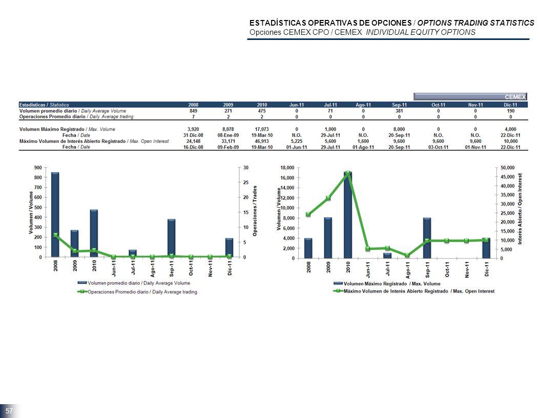 57 ESTADÍSTICAS OPERATIVAS DE OPCIONES / OPTIONS TRADING STATISTICS Opciones CEMEX CPO / CEMEX INDIVIDUAL EQUITY OPTIONS