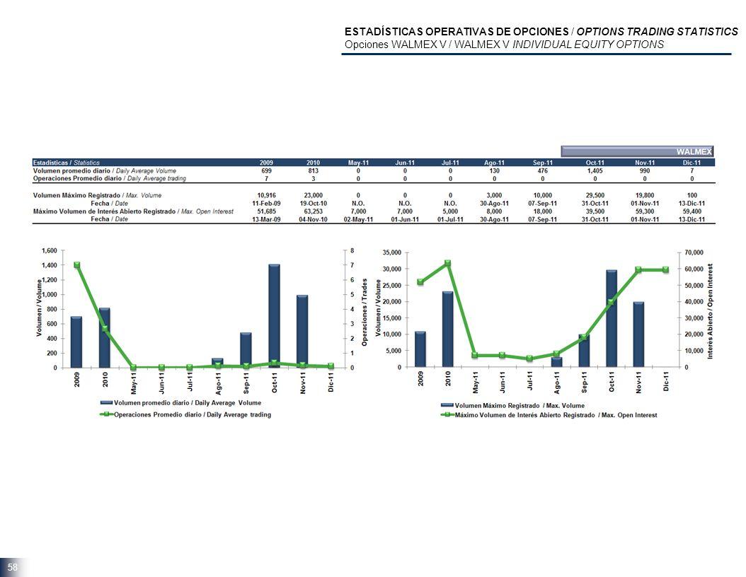 58 ESTADÍSTICAS OPERATIVAS DE OPCIONES / OPTIONS TRADING STATISTICS Opciones WALMEX V / WALMEX V INDIVIDUAL EQUITY OPTIONS