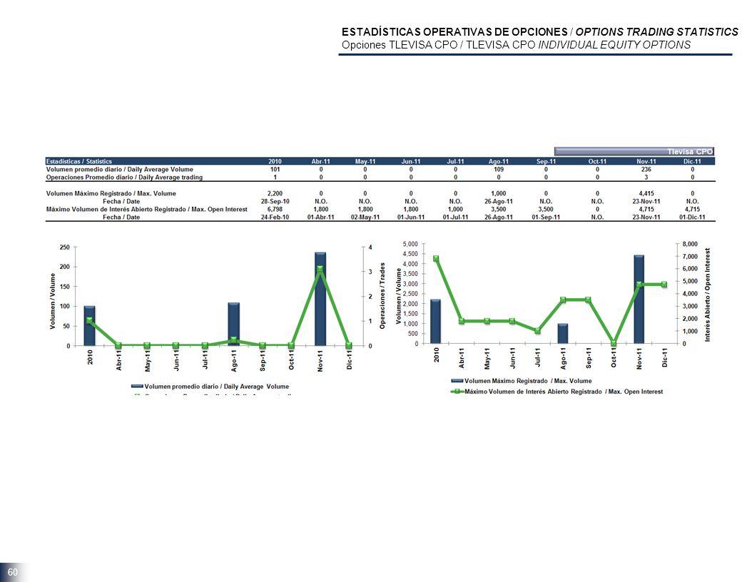 60 ESTADÍSTICAS OPERATIVAS DE OPCIONES / OPTIONS TRADING STATISTICS Opciones TLEVISA CPO / TLEVISA CPO INDIVIDUAL EQUITY OPTIONS
