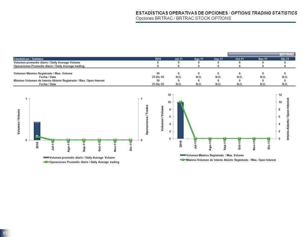 61 ESTADÍSTICAS OPERATIVAS DE OPCIONES / OPTIONS TRADING STATISTICS Opciones BRTRAC / BRTRAC STOCK OPTIONS