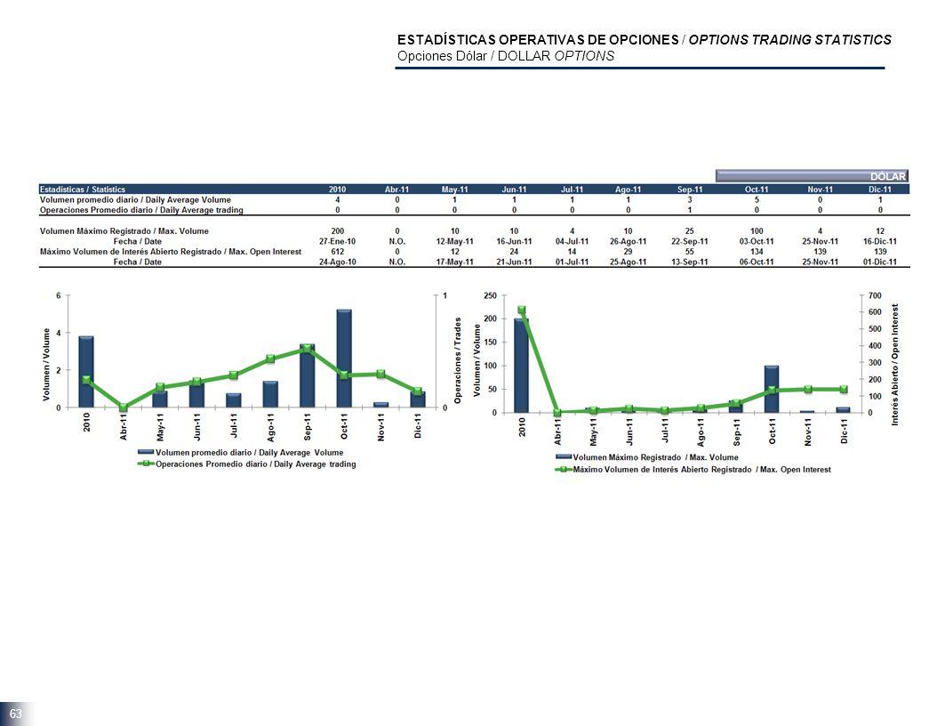 63 ESTADÍSTICAS OPERATIVAS DE OPCIONES / OPTIONS TRADING STATISTICS Opciones Dólar / DOLLAR OPTIONS