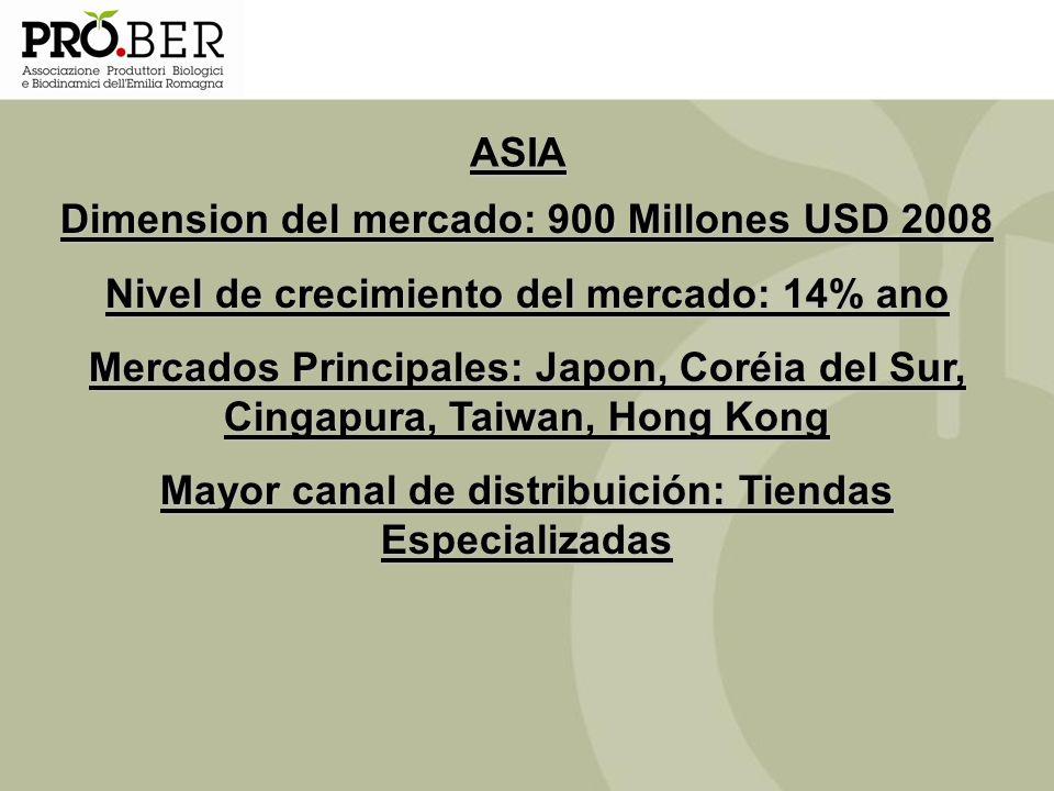 ASIA Dimension del mercado: 900 Millones USD 2008 Nivel de crecimiento del mercado: 14% ano Mercados Principales: Japon, Coréia del Sur, Cingapura, Ta