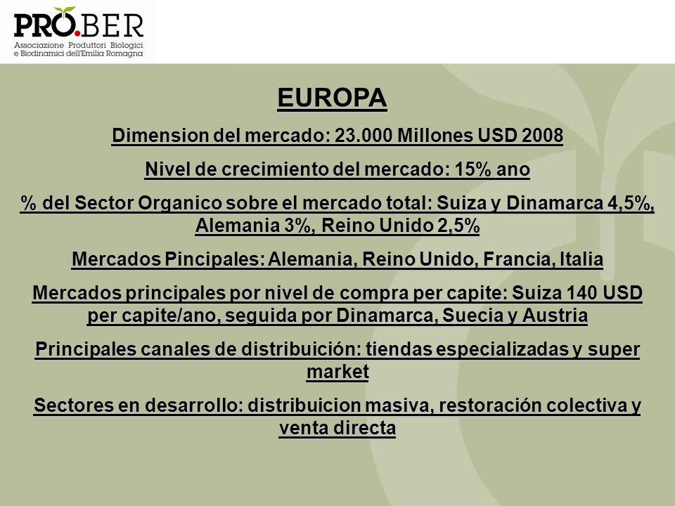 EUROPA Dimension del mercado: 23.000 Millones USD 2008 Nivel de crecimiento del mercado: 15% ano % del Sector Organico sobre el mercado total: Suiza y