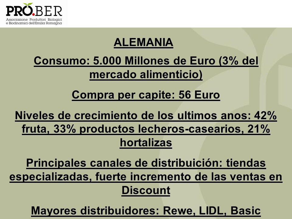 ALEMANIA Consumo: 5.000 Millones de Euro (3% del mercado alimenticio) Compra per capite: 56 Euro Niveles de crecimiento de los ultimos anos: 42% fruta