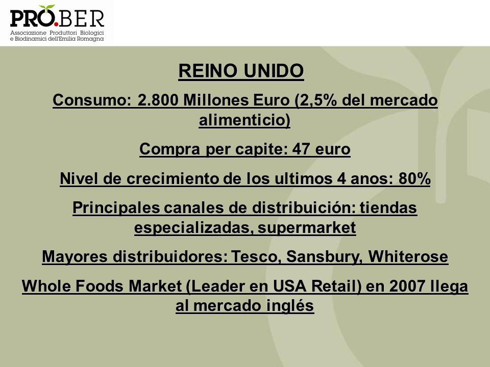 REINO UNIDO Consumo: 2.800 Millones Euro (2,5% del mercado alimenticio) Compra per capite: 47 euro Nivel de crecimiento de los ultimos 4 anos: 80% Pri