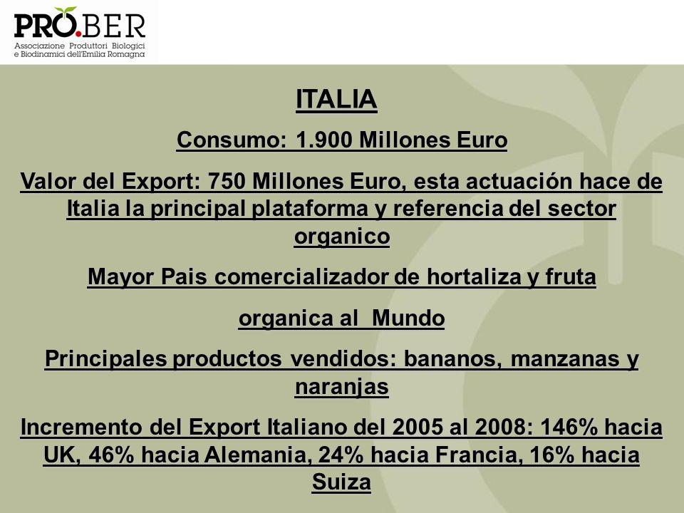 ITALIA Consumo: 1.900 Millones Euro Valor del Export: 750 Millones Euro, esta actuación hace de Italia la principal plataforma y referencia del sector
