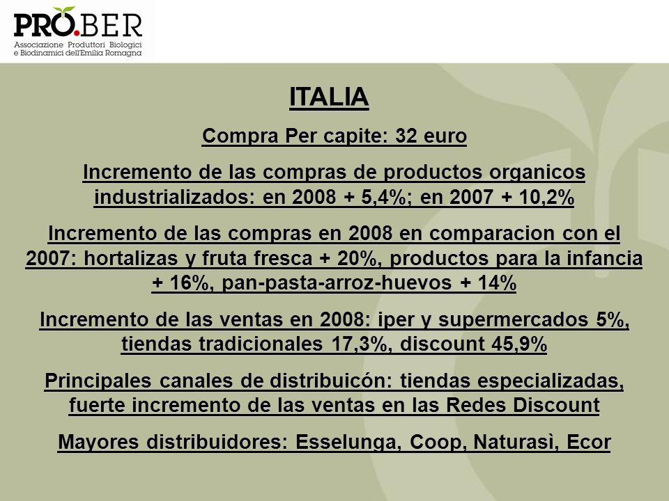 ITALIA Compra Per capite: 32 euro Incremento de las compras de productos organicos industrializados: en 2008 + 5,4%; en 2007 + 10,2% Incremento de las