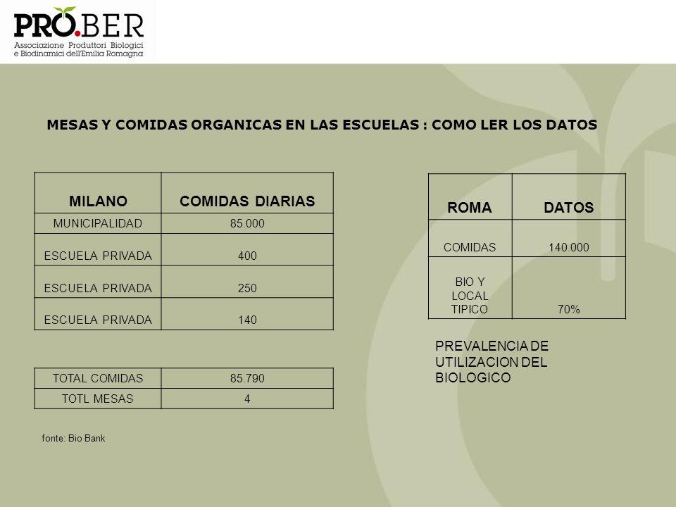 MESAS Y COMIDAS ORGANICAS EN LAS ESCUELAS : COMO LER LOS DATOS MILANOCOMIDAS DIARIAS MUNICIPALIDAD85.000 ESCUELA PRIVADA400 ESCUELA PRIVADA250 ESCUELA
