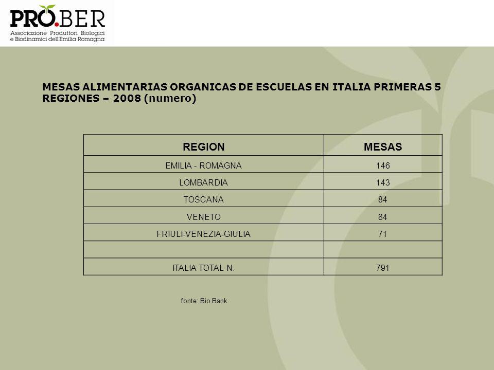 MESAS ALIMENTARIAS ORGANICAS DE ESCUELAS EN ITALIA PRIMERAS 5 REGIONES – 2008 (numero) REGIONMESAS EMILIA - ROMAGNA146 LOMBARDIA143 TOSCANA84 VENETO84