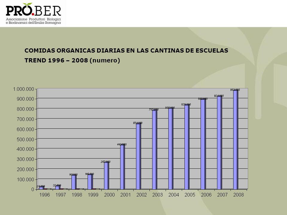 COMIDAS ORGANICAS DIARIAS EN LAS CANTINAS DE ESCUELAS TREND 1996 – 2008 (numero)