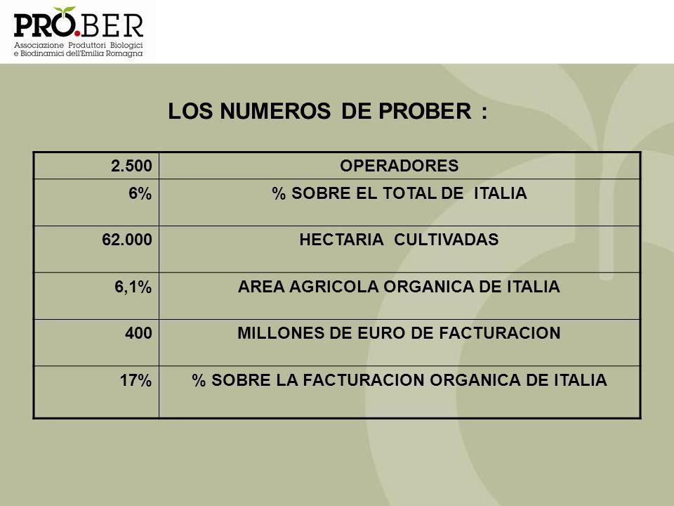 LOS NUMEROS DE PROBER : 2.500OPERADORES 6% SOBRE EL TOTAL DE ITALIA 62.000HECTARIA CULTIVADAS 6,1%AREA AGRICOLA ORGANICA DE ITALIA 400MILLONES DE EURO