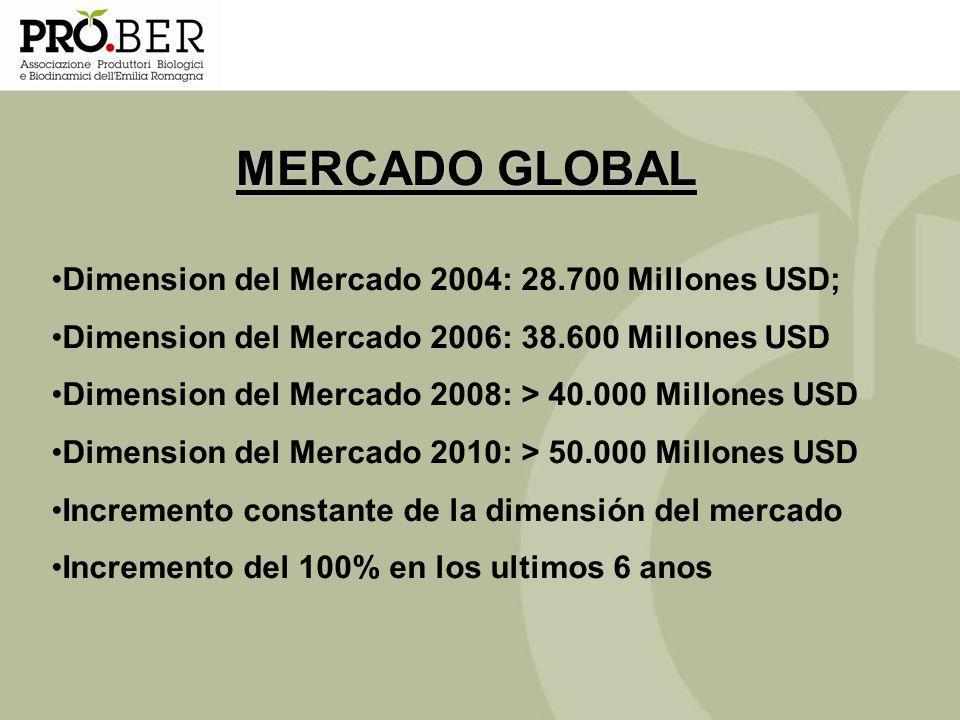 Dimension del Mercado 2004: 28.700 Millones USD; Dimension del Mercado 2006: 38.600 Millones USD Dimension del Mercado 2008: > 40.000 Millones USD Dim