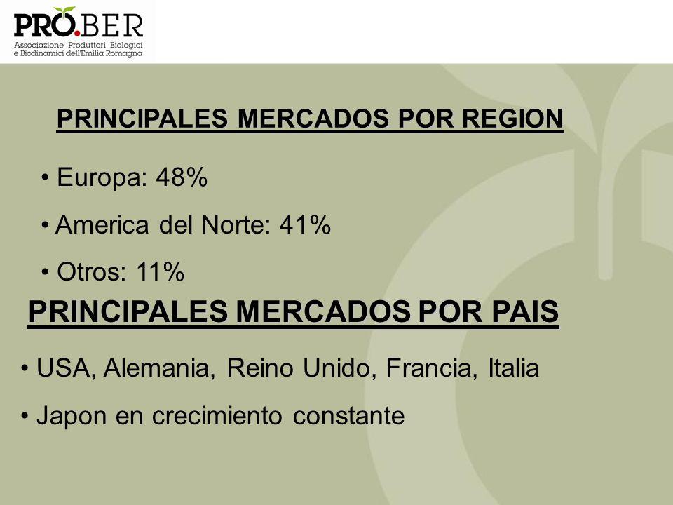 USA, Alemania, Reino Unido, Francia, Italia Japon en crecimiento constante Europa: 48% America del Norte: 41% Otros: 11% PRINCIPALES MERCADOS POR REGI