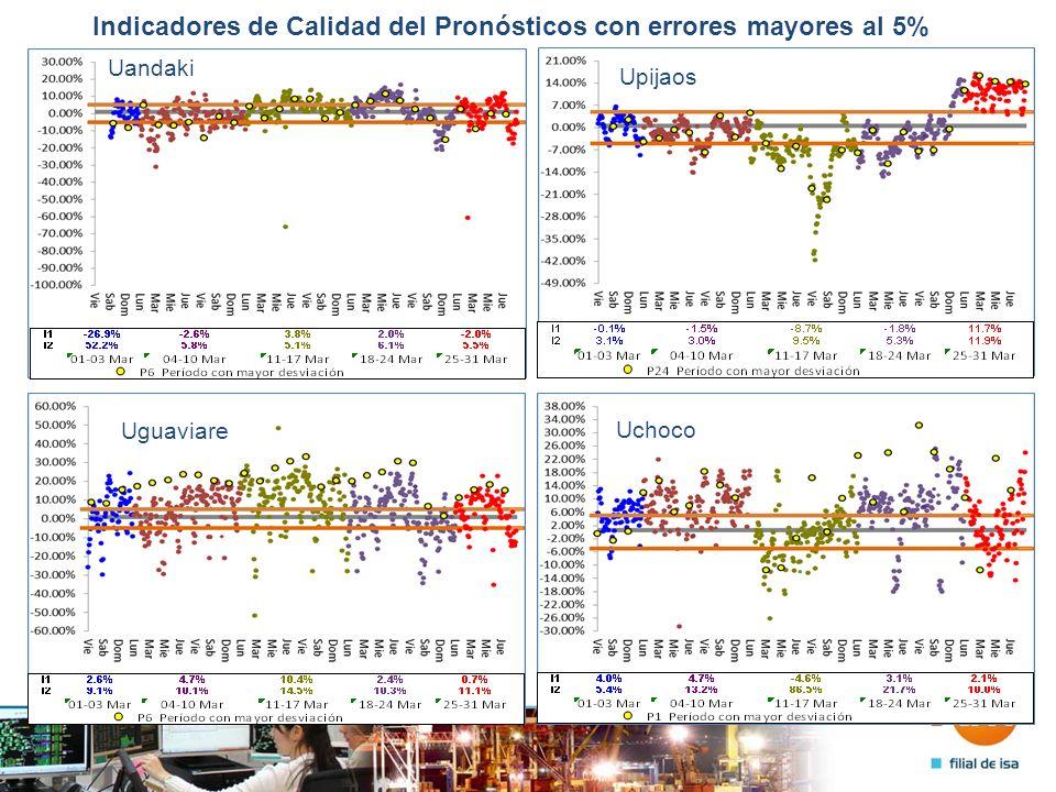 Indicadores de Calidad del Pronósticos con errores mayores al 5% Uandaki Upijaos Uguaviare Uchoco