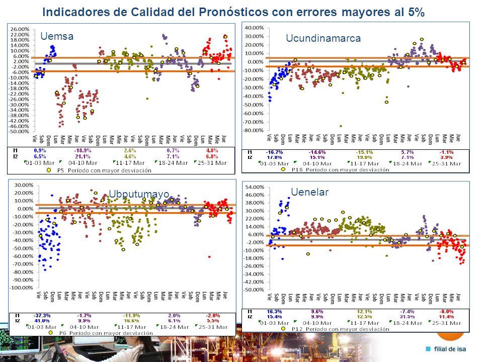 Indicadores de Calidad del Pronósticos con errores mayores al 5% Uemsa Ucundinamarca Ubputumayo Uenelar