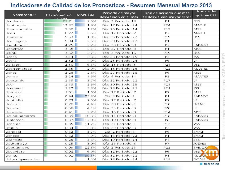 Indicadores de Calidad del Pronósticos con errores menores al 3% Ubarranquill a Upereira Utairona Uantioquia