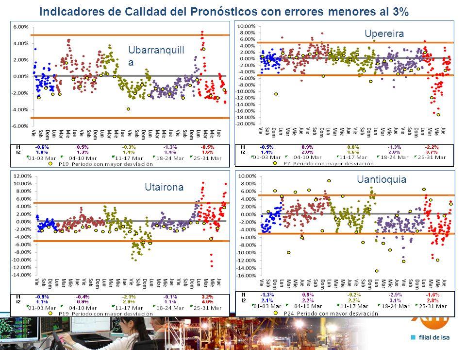 Indicadores de Calidad del Pronósticos con errores menores al 3% Uebsa Uquindi o Usur Ucodensa