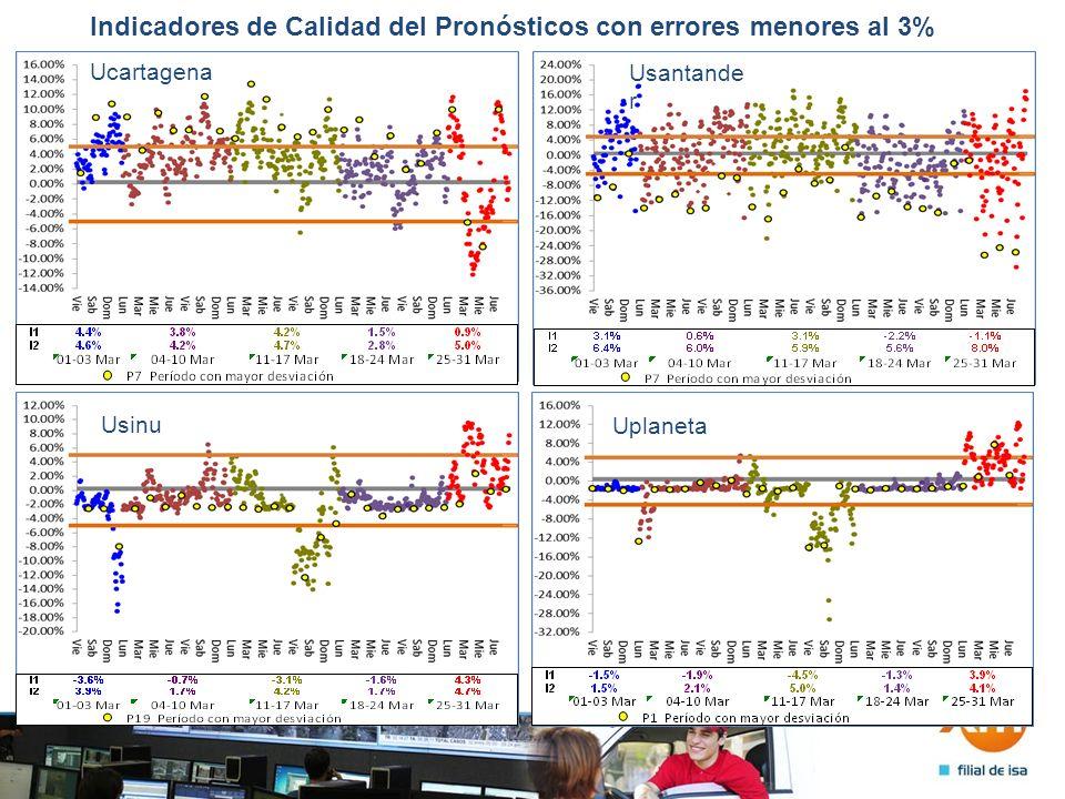 Indicadores de Calidad del Pronósticos con errores menores al 3% Ucartagena Usantande r Usinu Uplaneta