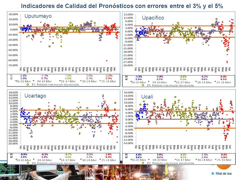Indicadores de Calidad del Pronósticos con errores entre el 3% y el 5% Uputumayo Upacifico Ucartago Ucali