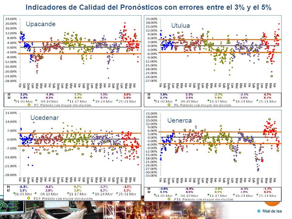 Indicadores de Calidad del Pronósticos con errores entre el 3% y el 5% Uenelar Uandaki Upijaos Uchoco