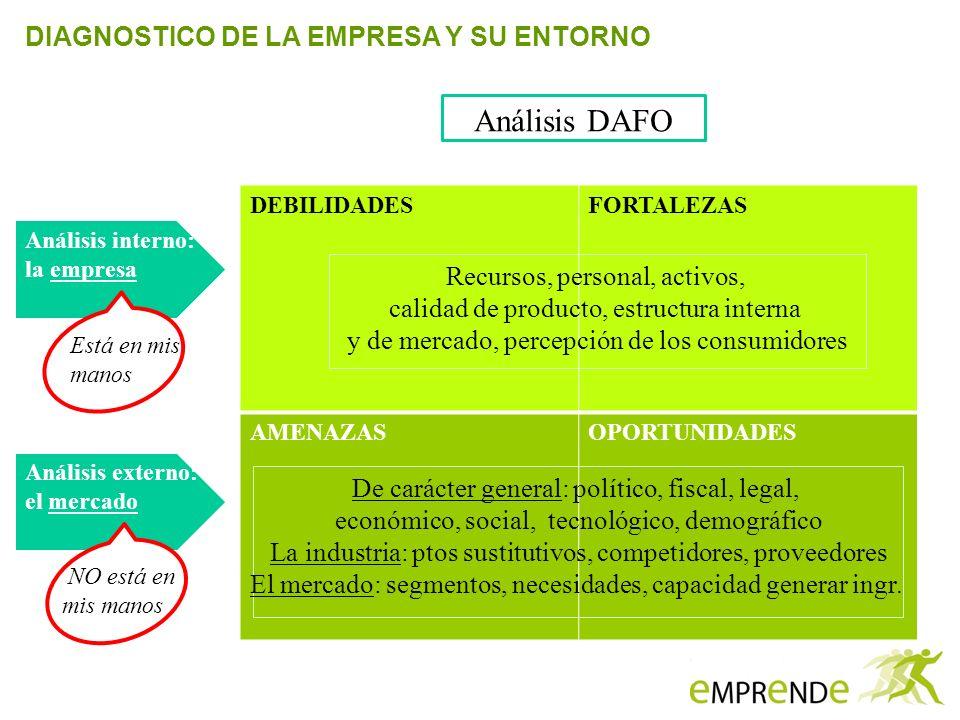 DIAGNOSTICO DE LA EMPRESA Y SU ENTORNO DEBILIDADESFORTALEZAS AMENAZASOPORTUNIDADES Análisis interno: la empresa Análisis externo: el mercado Está en m