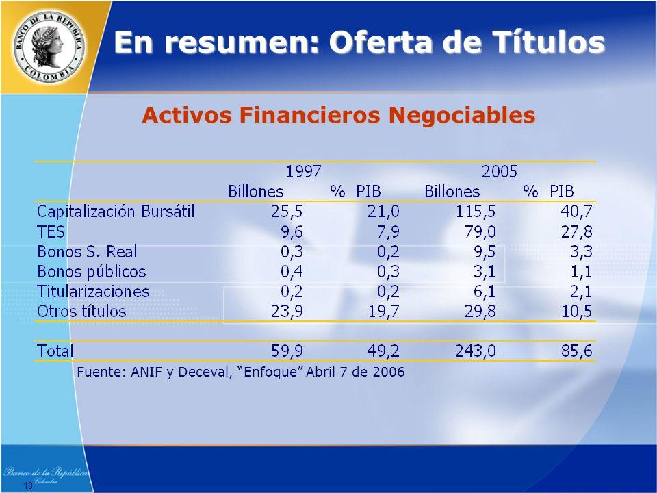 10 En resumen: Oferta de Títulos Activos Financieros Negociables Fuente: ANIF y Deceval, Enfoque Abril 7 de 2006